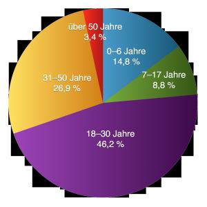 Altersverteilung bisheriger Asylbewerber im Landkreis Oberhavel (Stand Ende 2014)